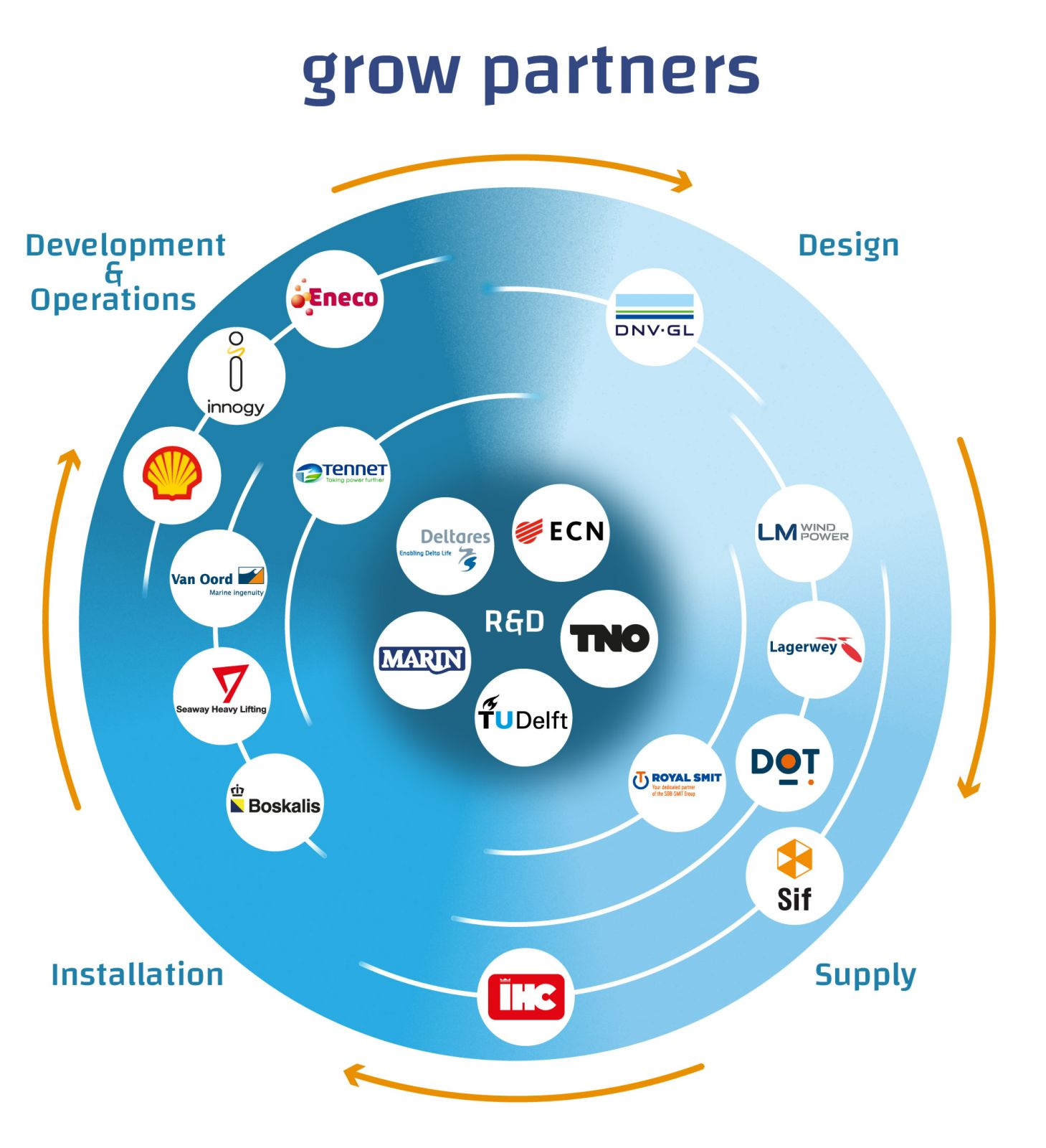 An infografic of GROW Partners