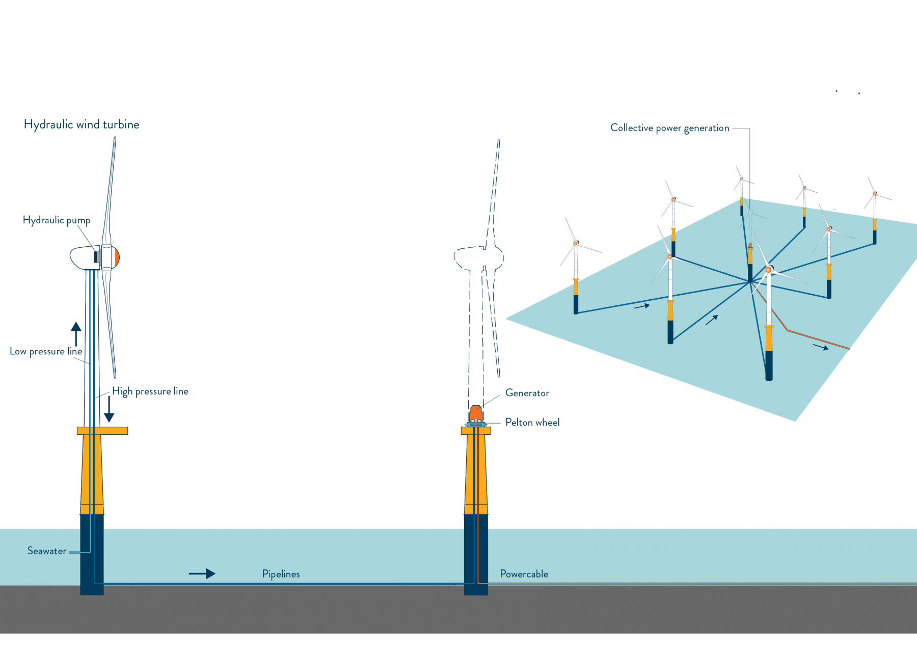 Example DOT wind farm conventional direct drive